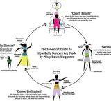 Infográficos - infographics / Gráficos, ilustrações e infográficos relacionados à dança do ventre.  Charts, infographics, illustrations related to belly dance.
