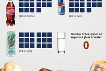 Sugar / How much sugar are we eating?