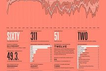 Infographics & Data Vis