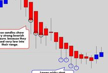 Charts / Stock chart patterns