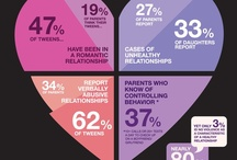 Domestic Violence Infographics / Collection of useful and helpful infographics around the web covering domestic violence. / by The Law Offices of Scott David Stewart