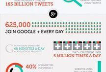 Estadísticas / Datos Estadísticos sobre el Marketing Online, Sociales Media, Redes Sociales, TIC´s.