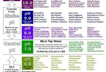 Alkaline/ Acid foods