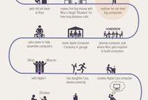 CV visualisation inspiration