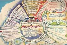 Amazing Mind Maps / Mind-mapping is one of our favourite techniques at The Holst Group