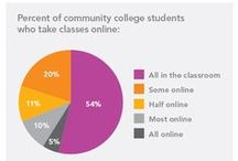 Not Yet Sold: What Employers and Community College Students Think About Online Education / In new research, many students and employers are skeptical about the value of online education.