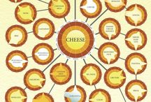All About Cheese / Cheese is a food derived from milk that is produced in a wide range of flavors, textures, and forms by coagulation of the milk protein casein. It comprises proteins and fat from milk, usually the milk of cows, buffalo, goats, or sheep / by Isye Whiting
