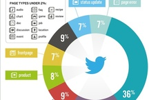 Social Network & Others [Infographic]