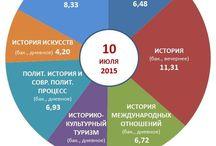Абитуриенту - 2015 / Информация о ходе приемной кампании на исторический факультет МГУ в 2015г.