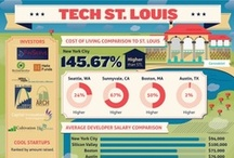 ARCHS' Favorite Infographics / Important and fun infographics/artwork about the St. Louis region. ARCHS uses thousands of data sources to help inform its work related to education and social service programs. www.stlarchs.org