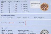 Rekenen / Rekentools voor in het onderwijs