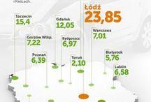 Wypadki w Polsce w 2013 roku / W których polskich miastach dochodzi do największej liczby wypadków? Zobacz infografiki do raportu mfind: http://www.mfind.pl/akademia/raporty-i-analizy/wypadki-drogowe-raport/