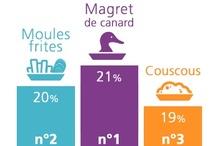 TOP 10 Études 2012