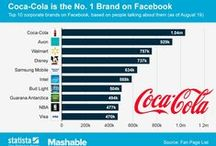 Business visibility through social media.