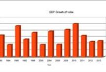 India Economy / Everything about Economy of India...