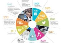 Social Media / Social Media World: Statistics, Tips, Information, Articles