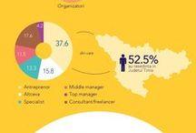 Business Days / Infografice, statistici si prelucrare rezultate chestionare de feedback de la editiile Business Days incepand cu anul 2011