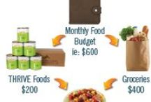 Thrive Foods / Our board showing off one of the highest quality long term food storage programs. / by Practical Preppers
