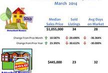 San Diego Real Estate Market / Info about the local San Diego Real Estate market