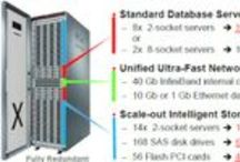 InfiniBand / InfiniBand is a scalable, switched, serial fabric used as a system interconnect in High Performance Computing