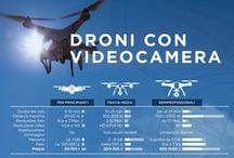 idealo ❤ Droni / Droni, quanto costa iniziare a sviluppare una passione? Pronti al volo per voi su idealo