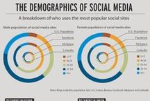 Social Media Factoids / Infographics and articles to help the fainthearted keep up with social media