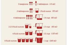 Helpful Tools / Charts and Graphs. Helpful things for a busy kitchen.