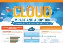 Big Data/Cloud/Mobile/Social Infographics