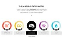 i4 Neuroleader Model / The i4 Neuroleader is a personal leadership model with the brain at its core, made up of four key competencies and sixteen underpinning pillars. This set of capabilities can unlock anyone's potential to succeed as a leader in any endeavour. These posters are a set of 16 definitions that explains each pillar of the i4 Model.