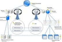 SharePoint Tech - from MS