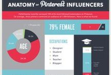 //pinterest marketing - Infographs, Tips and Tricks / Learn how to use #Pinterest for the benefit of your business! Curated by SociallyBuzzing.com