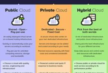 Cloud / Cloud computing and Cloud services