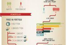 České infografiky