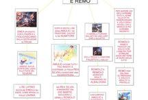 Storia Romana / Mappe di storia