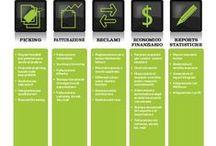 TRIMIT Business Software in Italian / Italian information about the TRIMIT business software