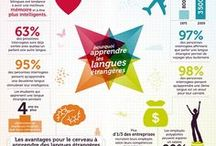 INFOGRAPHIES / DOCUMENTS POUR LA CLASSE / by Isabelle Duchet