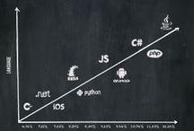 Software Development, Etc.