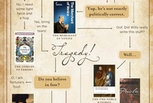 Digital Shakespeare / Links and Resources for the digitally connected Shakespeare scholar.  / by Marylhurst English Department