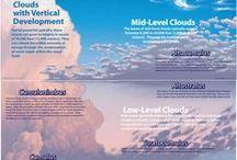 Wetter / Wolken und Wolkenformationen