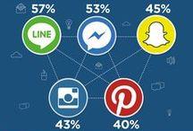 #Estadística Telaio / #Estadísticas #SocialMedia #RedesSociales #CommunityManagement #Marketing #DigitalMarketing #MarketingDigital #Internet #Actualidad http://www.telaio.com.mx/