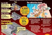 CHERNOBIL INCIDENT