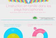 Etudes & recherches sur l'instruction en famille