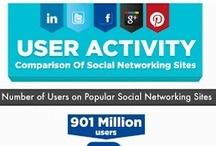 Redes sociales / Todo sobre Redes Sociales