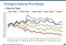 SoCal Real Estate Data