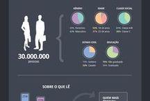 Por dentro dos nossos dados / Conheça o comportamento e o perfil detalhado dos internautas brasileiros dentro de 9 categorias de indústrias de acordo com gênero, localização, faixa etária, escolaridade, conteúdos de interesse,intenção de compra e muito mais.