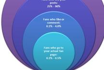 Infografiche sui Social Media / Infografiche sul marketing e la comunicazione sui social media