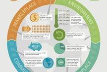 Logistieke dienstverlening / Interessante infographics over logistiek en logistieke dienstverlening