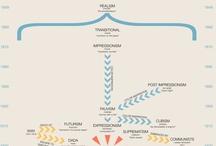 Art Timeline