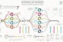 Vis Comm & Info Graphics