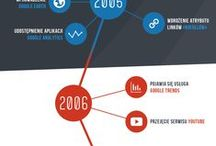 Google / Nowe produkty i usługi, zmiany w wyszukiwarce i inne informacje związane z Google.